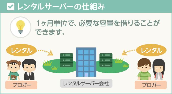 レンタルサーバーの仕組み