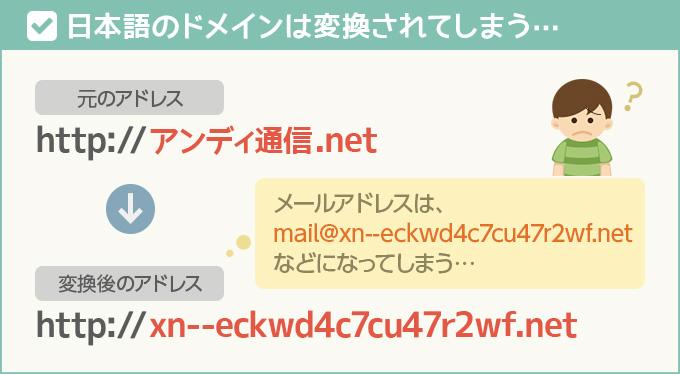 日本語ドメインは変換されてしまう