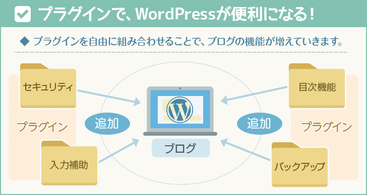 プラグインでWordPressはもっと便利になる!