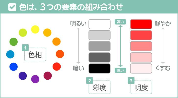 色の3大要素